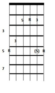 A Major Chord_6thStringRoot_1